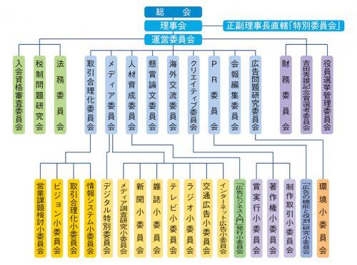 Organization_chart2018